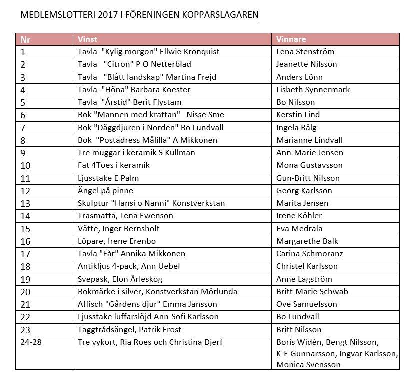 Vinnare Medlemslotteriet 2017
